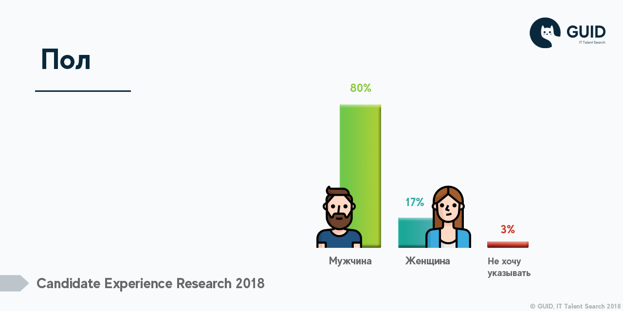 Респонденты Candidate Experience Research