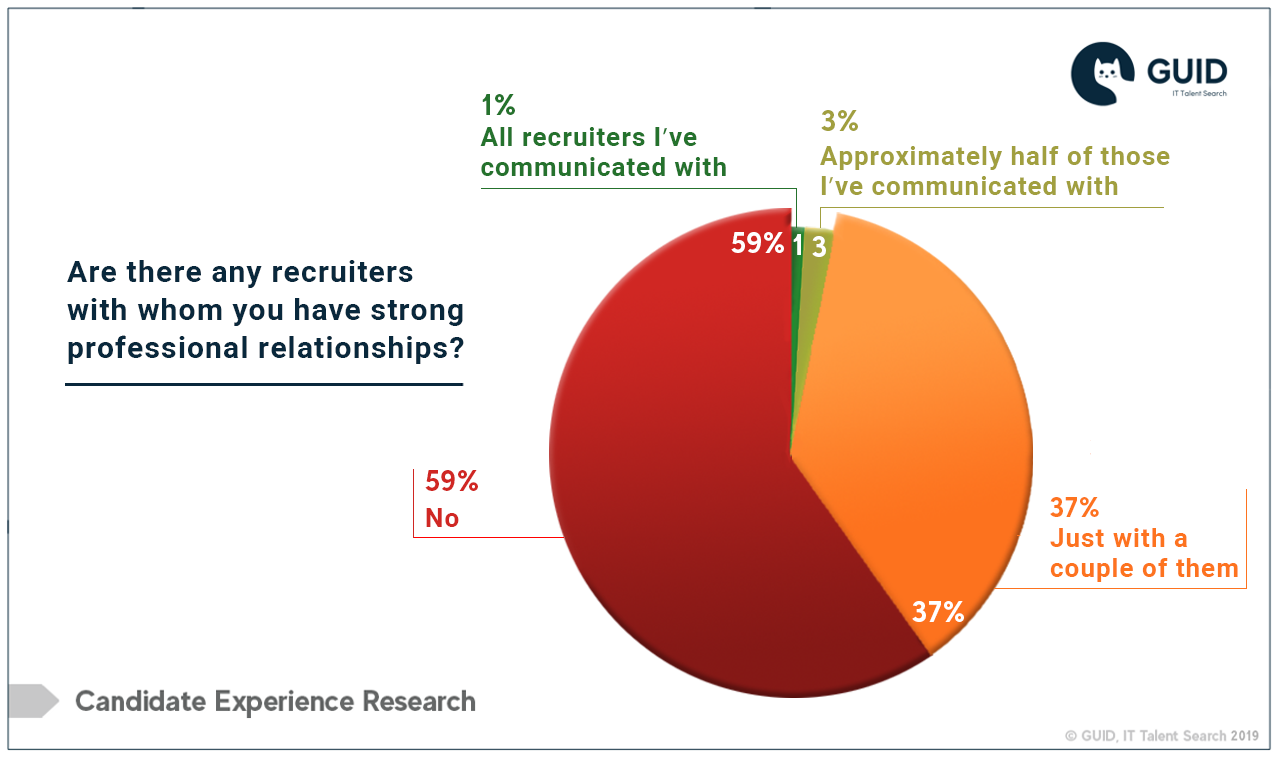The Sin of Disposable Recruiting